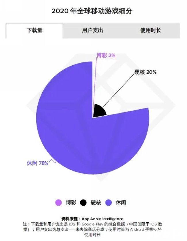 """外媒惊呼:全球手游市场在""""中国化""""?重度手游年入700亿"""